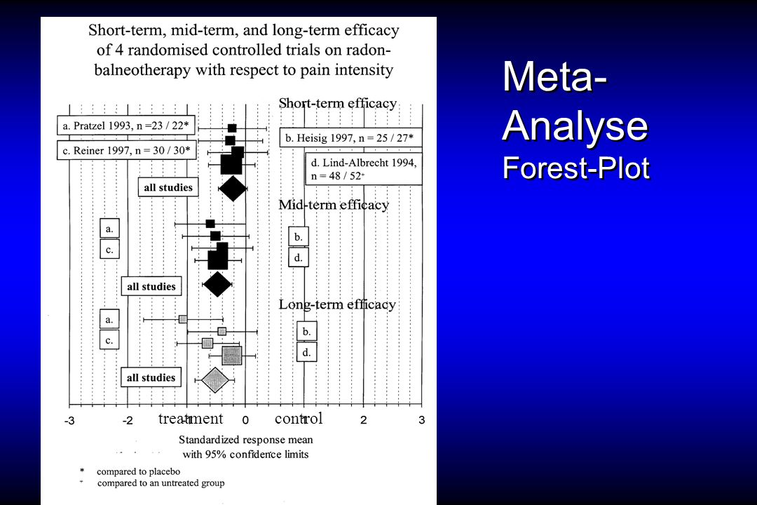 Meta-Analyse Forest-Plot