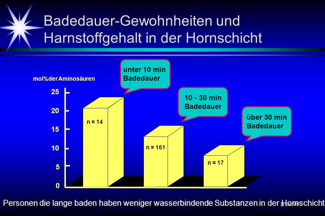 Badedauer-Gewohnheiten und Harnstoffgehalt in der Hornschicht