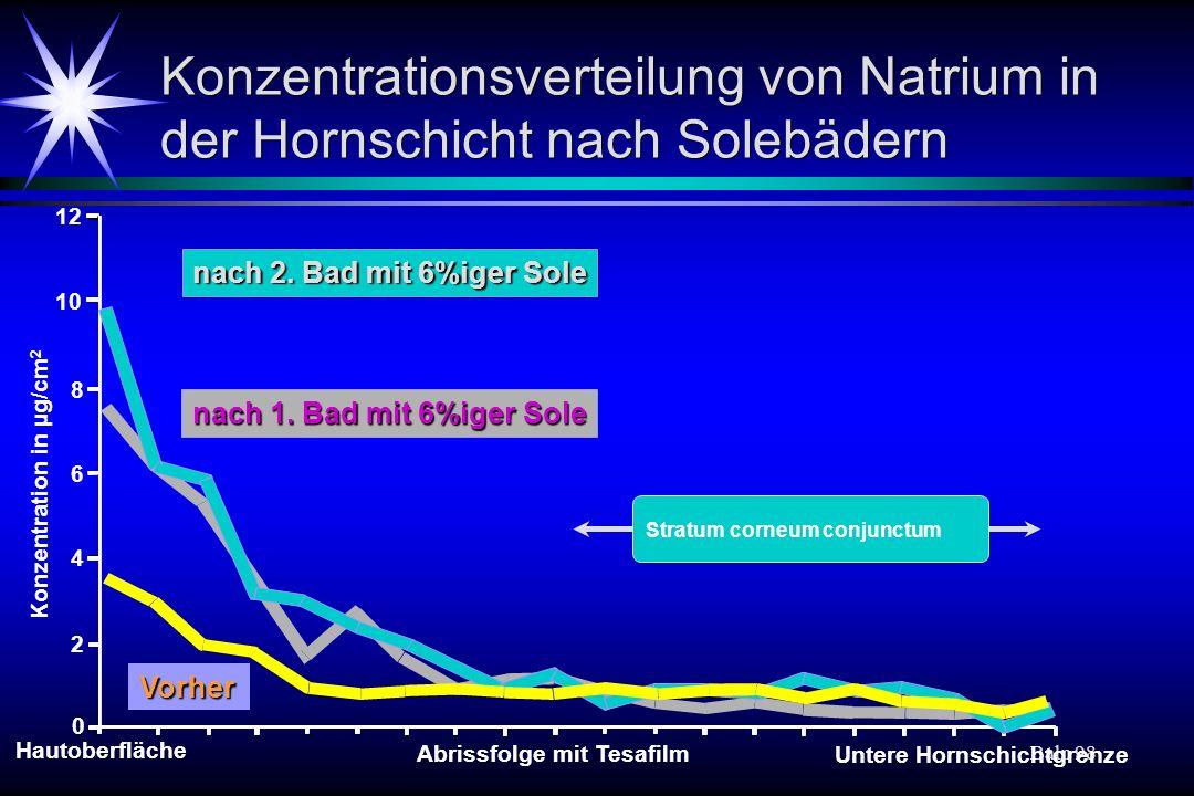 Konzentrationsverteilung von Natrium in der Hornschicht nach Solebädern