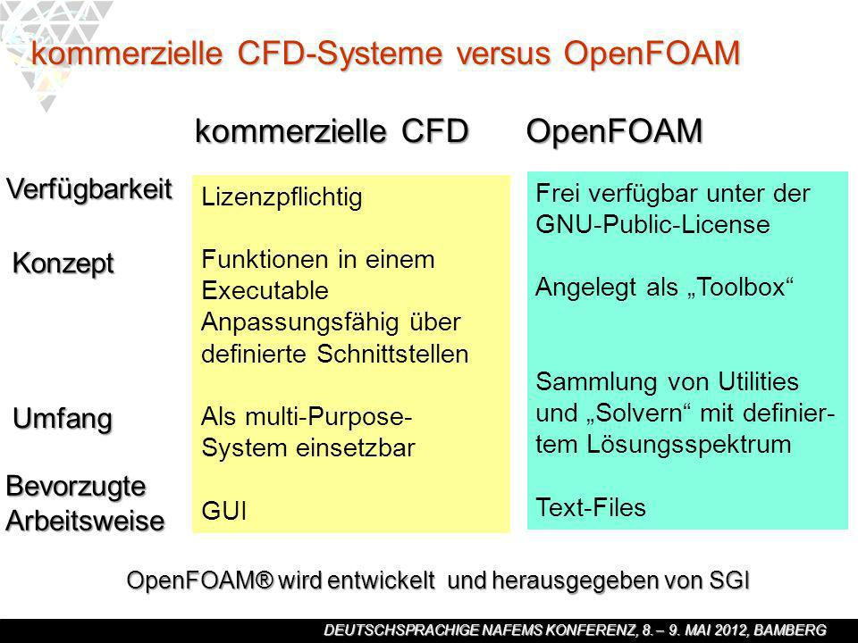 kommerzielle CFD-Systeme versus OpenFOAM