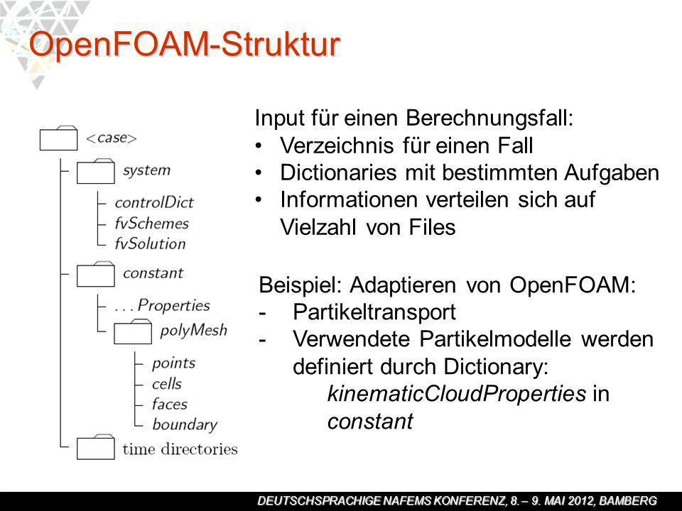 OpenFOAM-Struktur Input für einen Berechnungsfall: