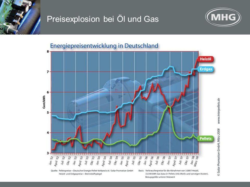 Preisexplosion bei Öl und Gas