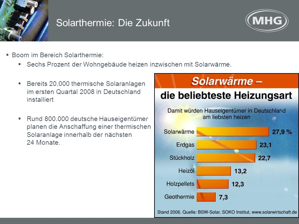 Solarthermie: Die Zukunft