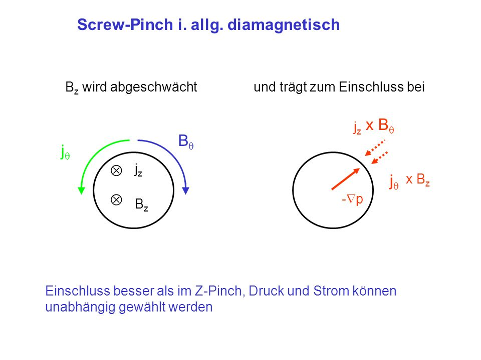 Screw-Pinch i. allg. diamagnetisch