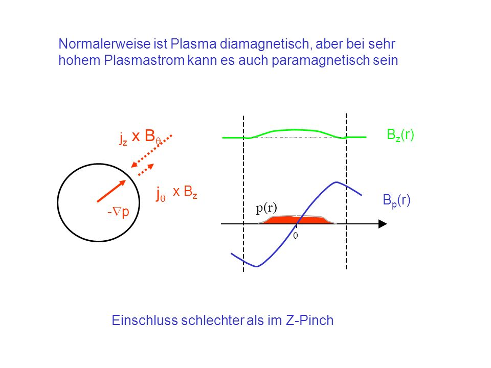 Normalerweise ist Plasma diamagnetisch, aber bei sehr hohem Plasmastrom kann es auch paramagnetisch sein