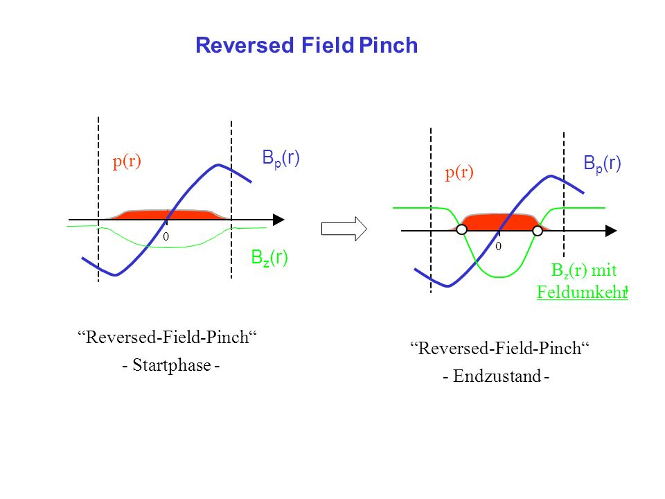 Reversed Field Pinch p(r) Reversed-Field-Pinch - Startphase - Bz(r)