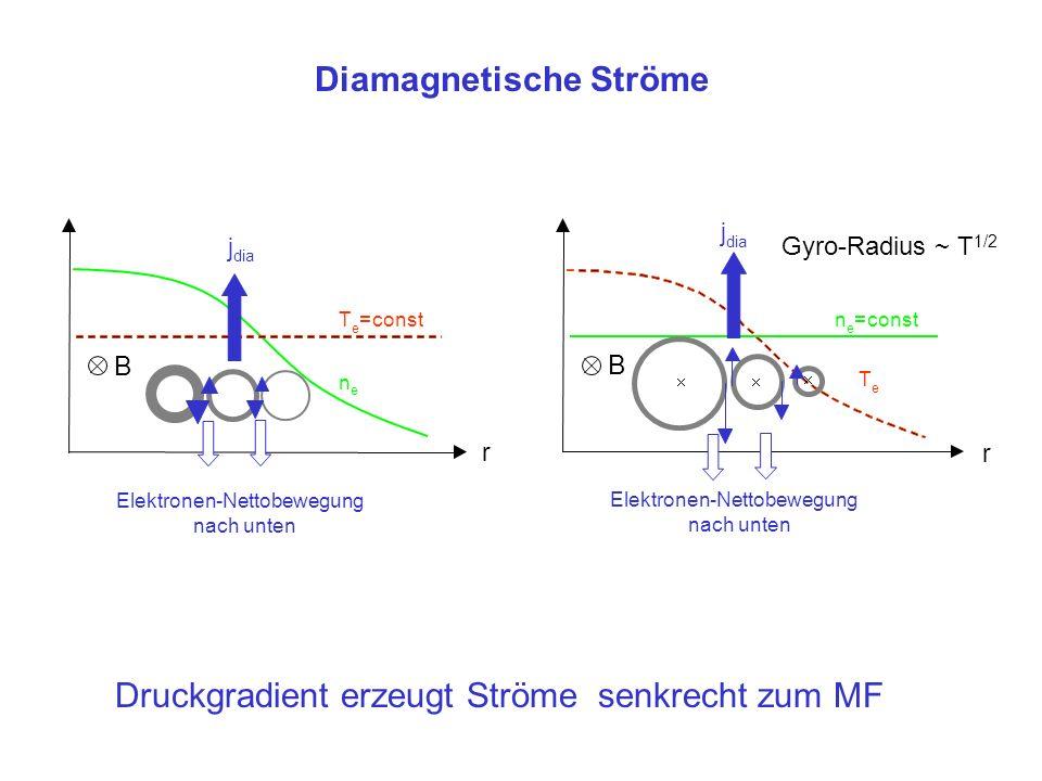 Diamagnetische Ströme