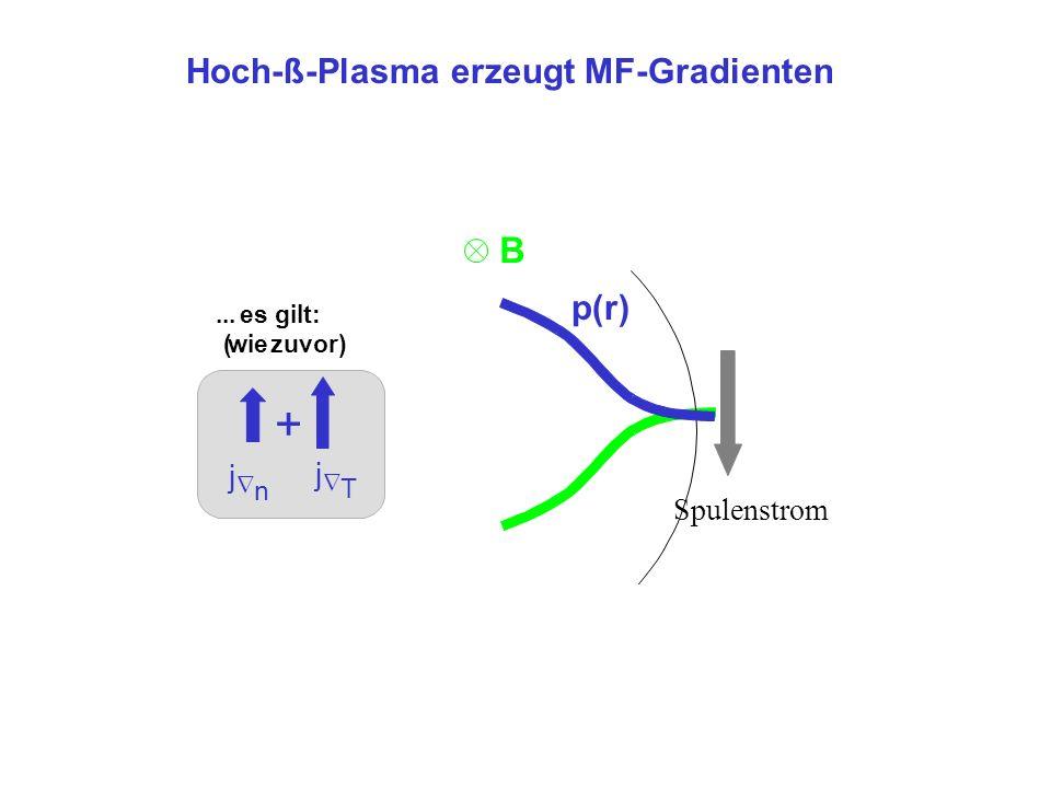 + B Hoch-ß-Plasma erzeugt MF-Gradienten p(r) j Spulenstrom n T ...