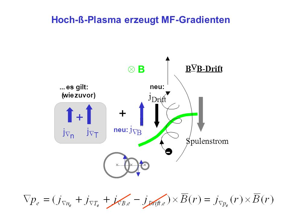 + + B - Hoch-ß-Plasma erzeugt MF-Gradienten j j j B Ñ B-Drift