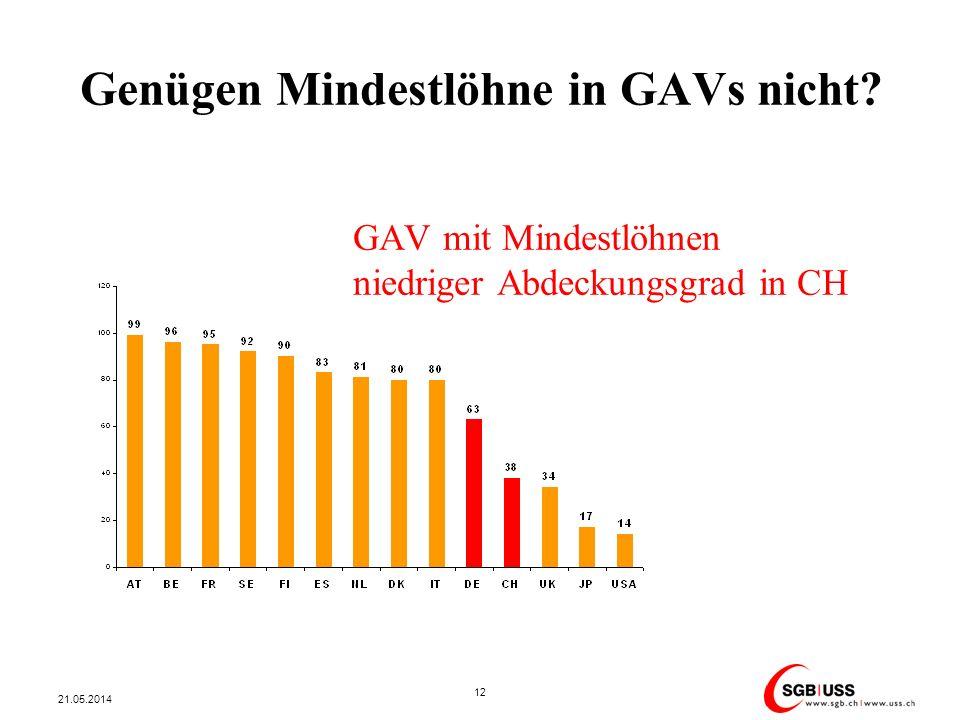 Genügen Mindestlöhne in GAVs nicht