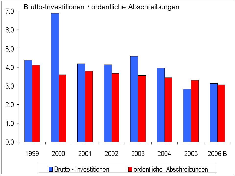 Brutto-Investitionen / ordentliche Abschreibungen