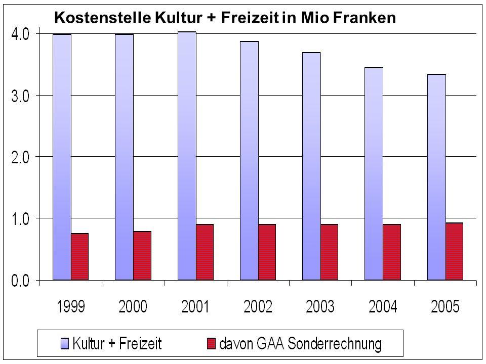 Kostenstelle Kultur + Freizeit in Mio Franken