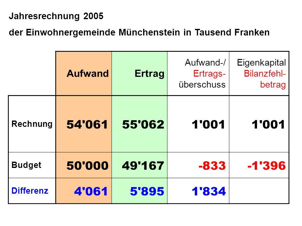 Jahresrechnung 2005 der Einwohnergemeinde Münchenstein in Tausend Franken. Aufwand. Ertrag. Aufwand-/ Ertrags- überschuss.