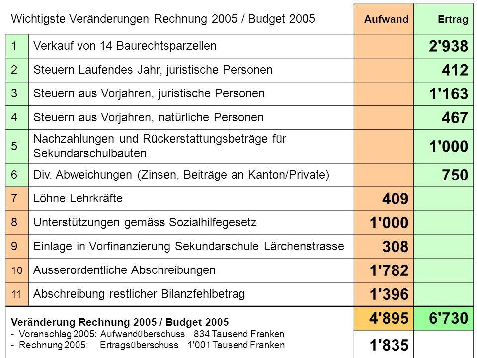Wichtigste Veränderungen Rechnung 2005 / Budget 2005