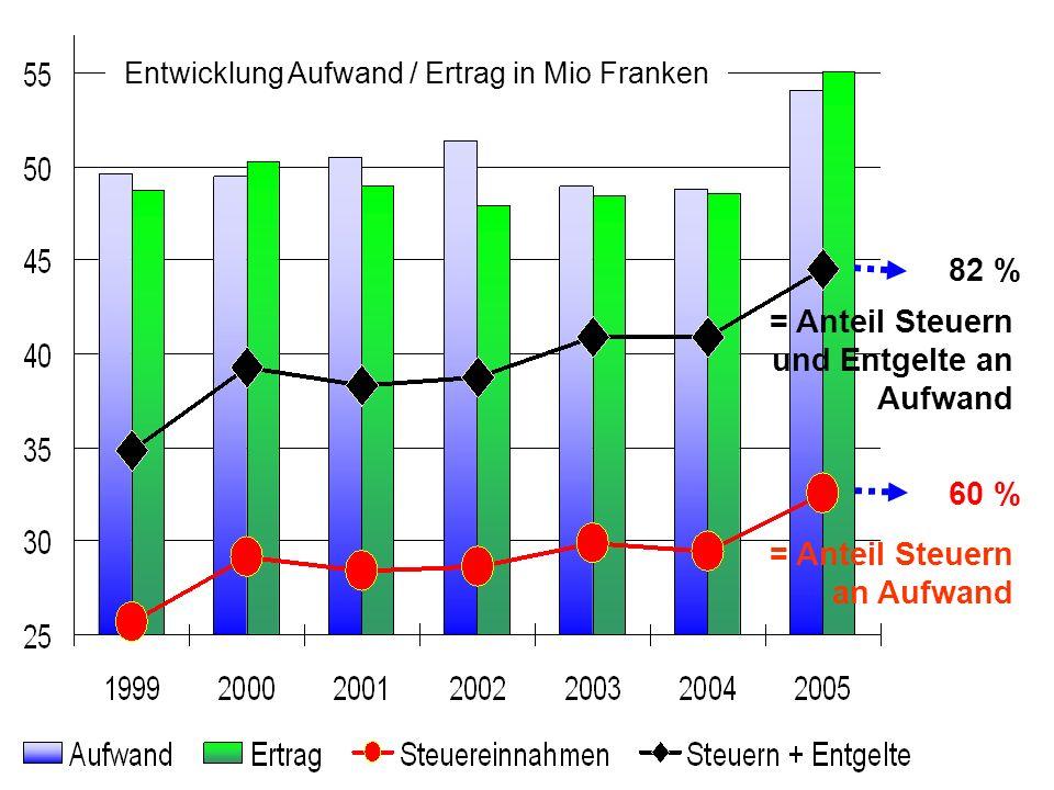 Entwicklung Aufwand / Ertrag in Mio Franken