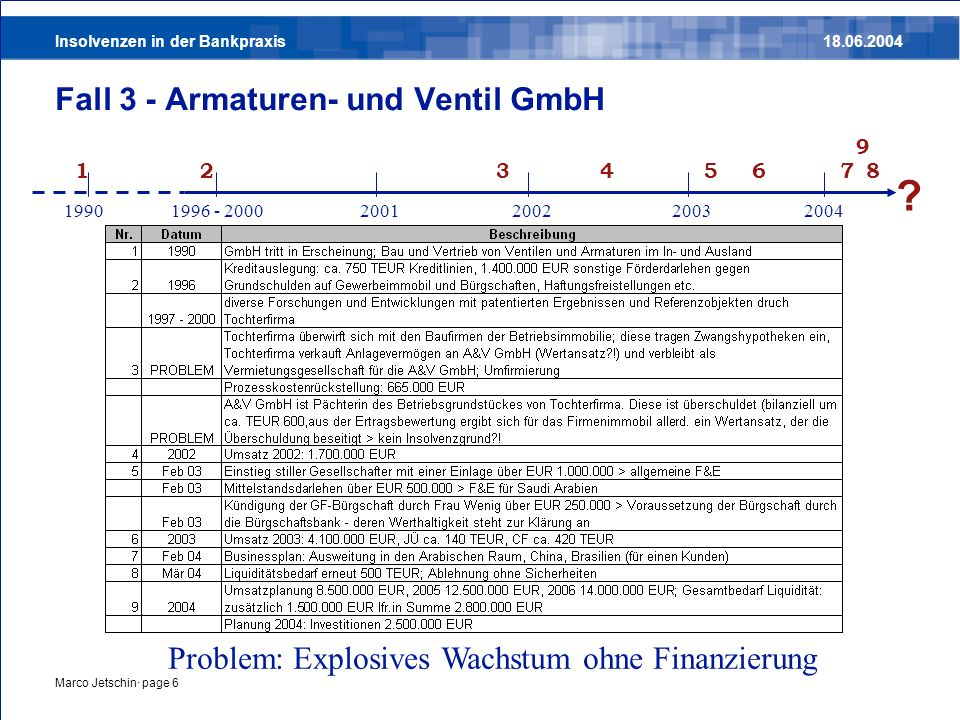 Fall 3 - Armaturen- und Ventil GmbH