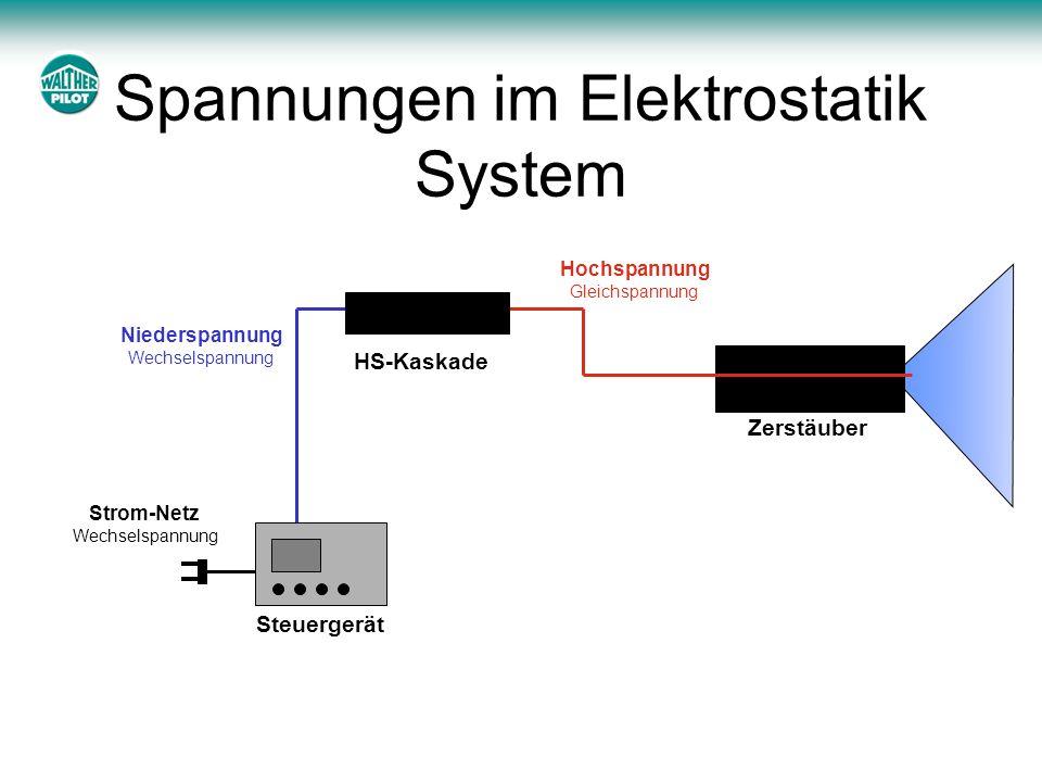 Spannungen im Elektrostatik System
