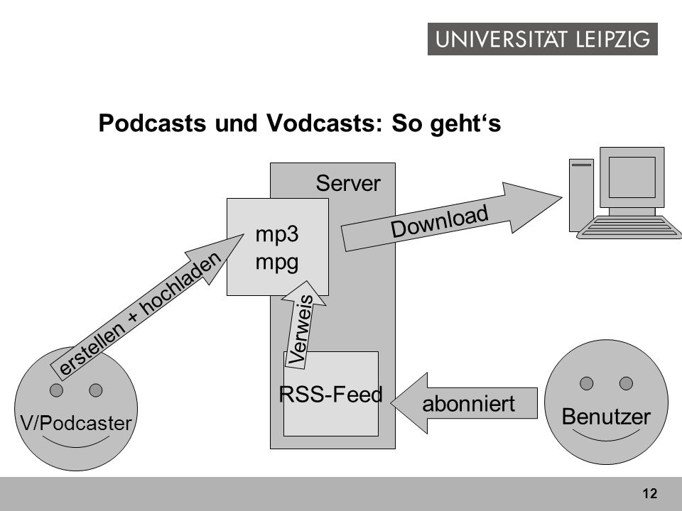 Podcasts und Vodcasts: So geht's
