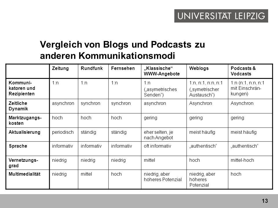 Vergleich von Blogs und Podcasts zu anderen Kommunikationsmodi