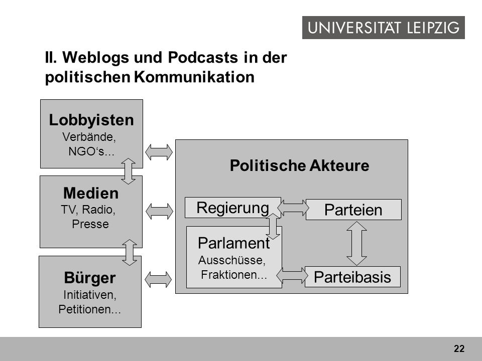 II. Weblogs und Podcasts in der politischen Kommunikation