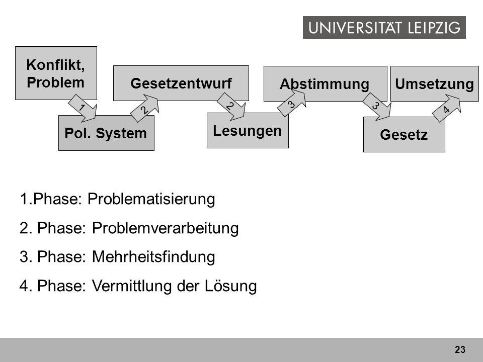 1.Phase: Problematisierung 2. Phase: Problemverarbeitung