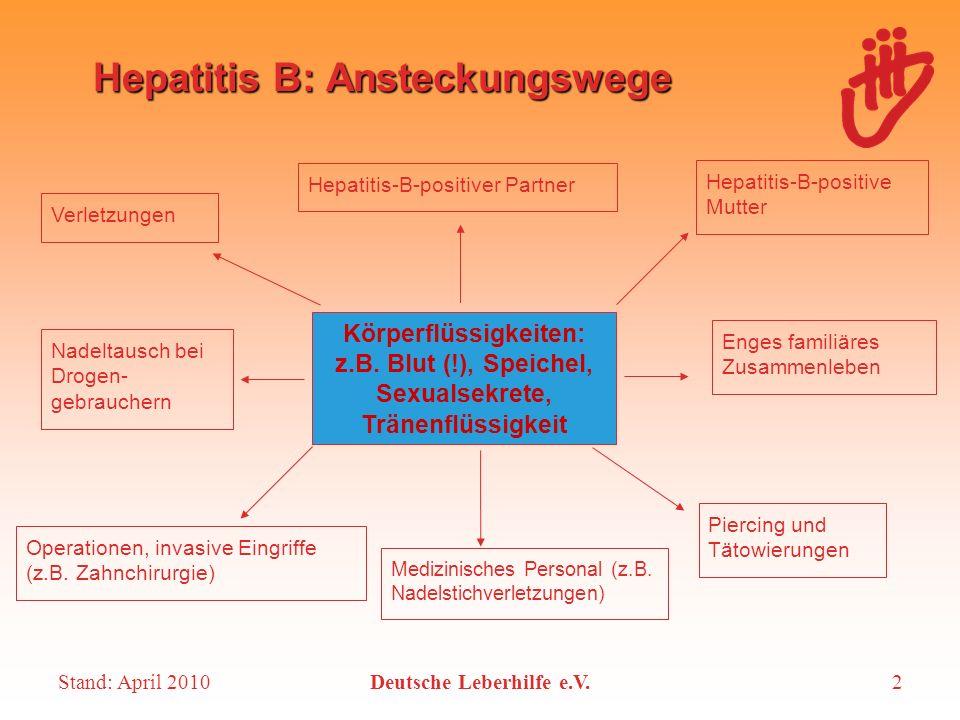 Hepatitis B: Ansteckungswege