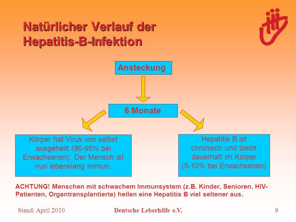 Natürlicher Verlauf der Hepatitis-B-Infektion