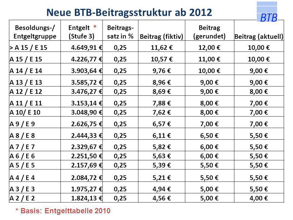 Neue BTB-Beitragsstruktur ab 2012 Besoldungs-/ Entgeltgruppe