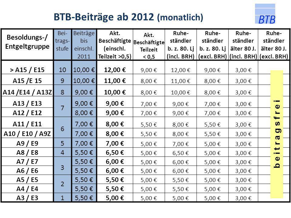 BTB-Beiträge ab 2012 (monatlich) Besoldungs-/ Entgeltgruppe