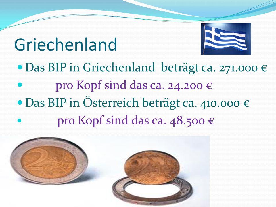 Griechenland Das BIP in Griechenland beträgt ca. 271.000 €
