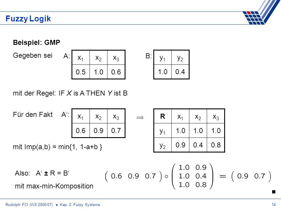 Fuzzy Logik Beispiel: GMP Gegeben sei