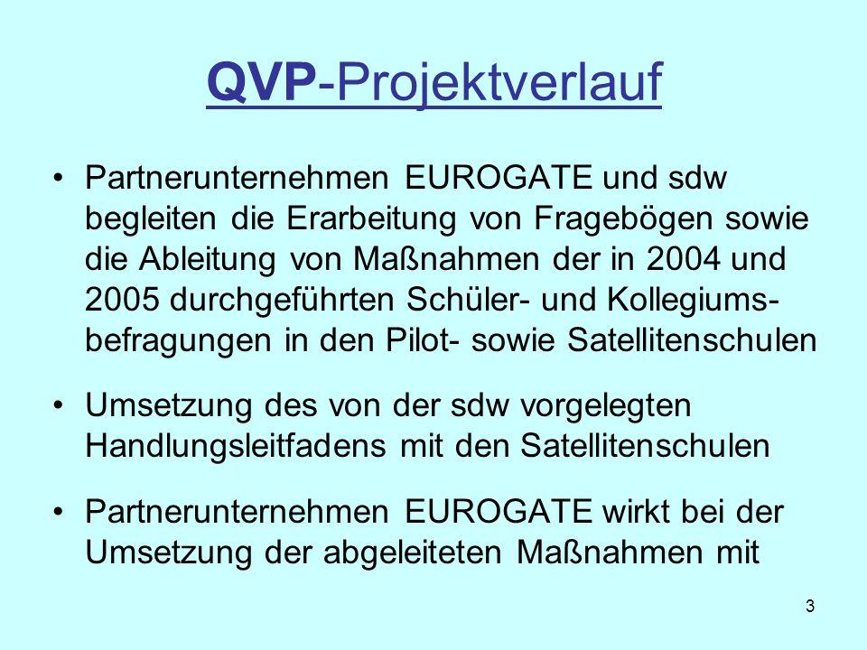 QVP-Projektverlauf