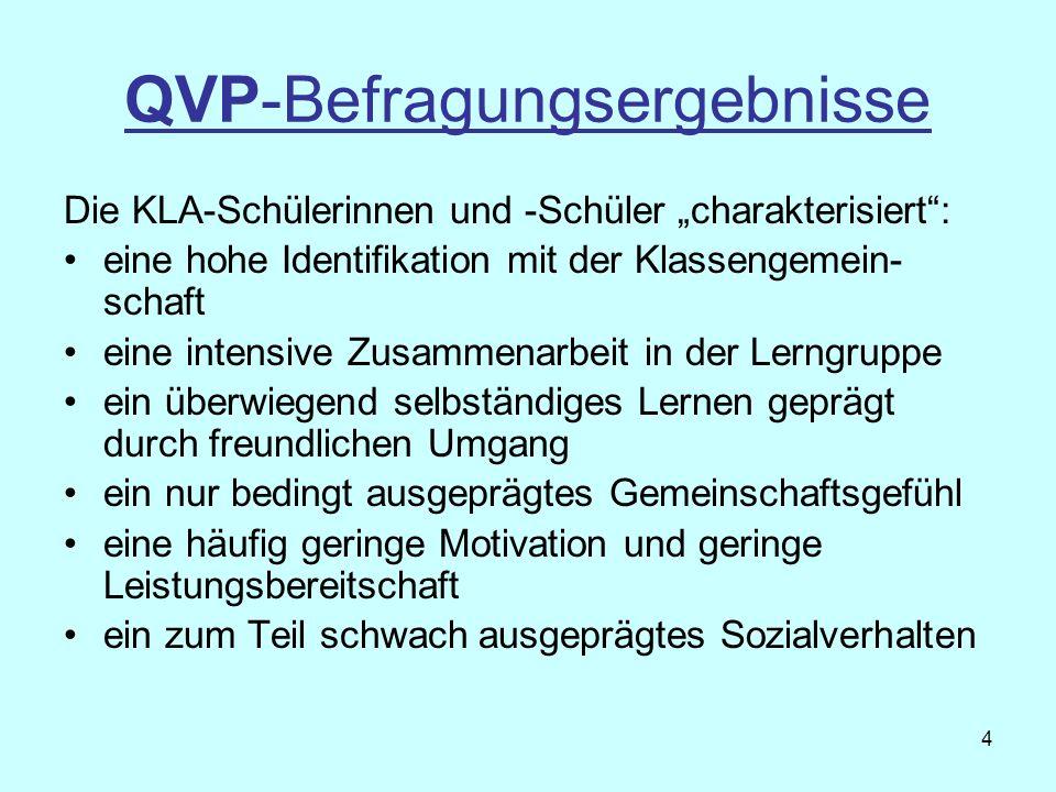 QVP-Befragungsergebnisse