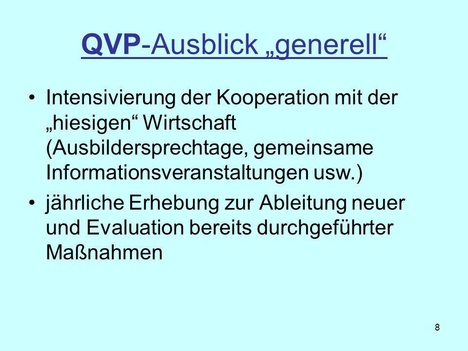 """QVP-Ausblick """"generell"""