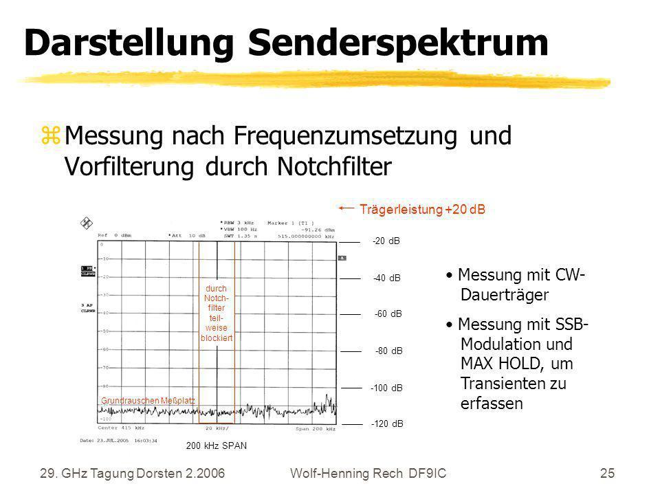 Darstellung Senderspektrum