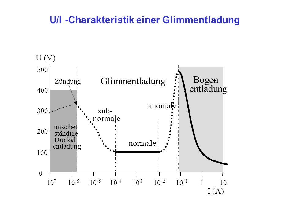 U/I -Charakteristik einer Glimmentladung