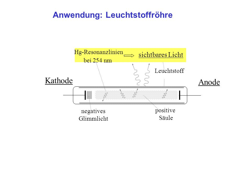 Anwendung: Leuchtstoffröhre