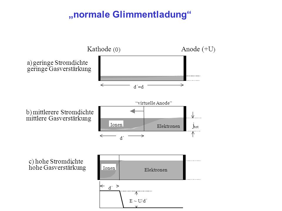 """normale Glimmentladung"