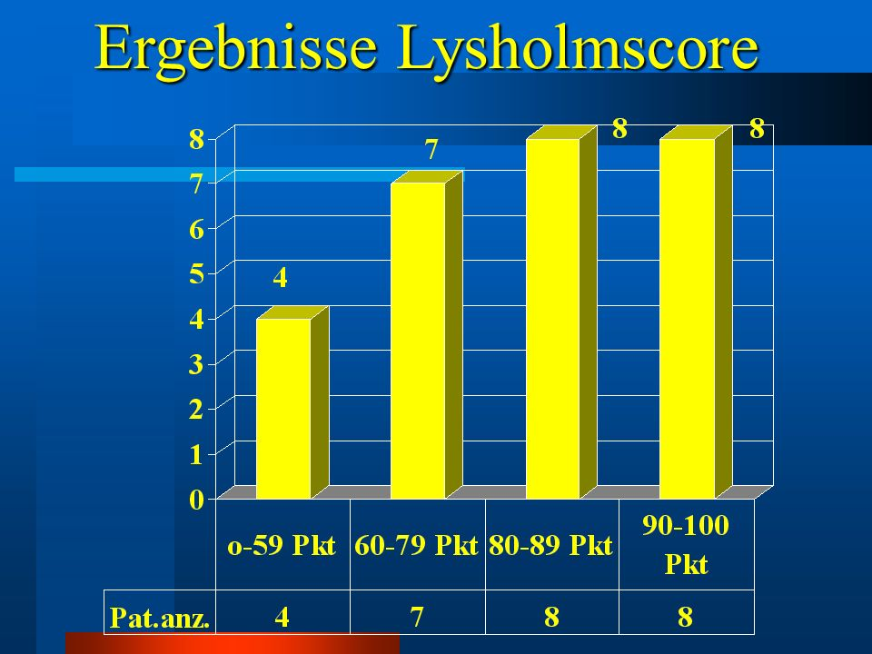 Ergebnisse Lysholmscore
