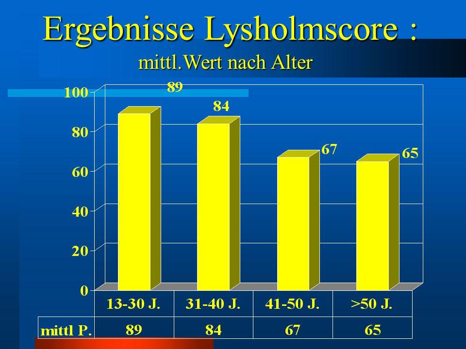 Ergebnisse Lysholmscore :
