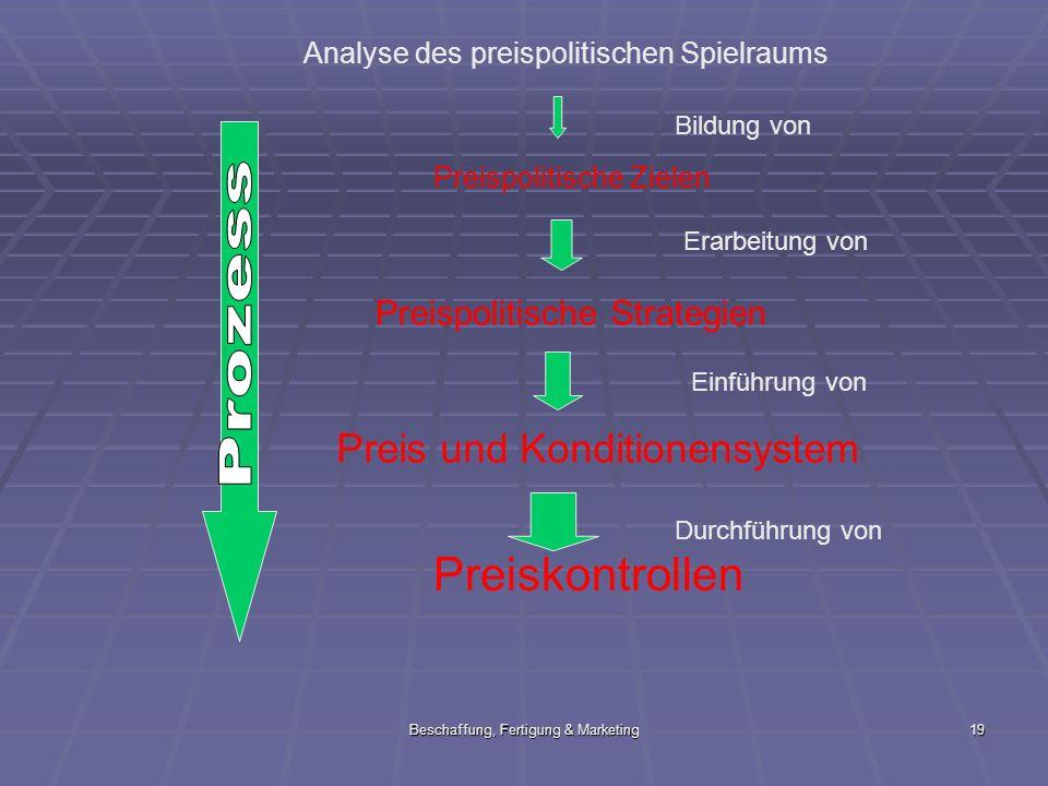 Beschaffung, Fertigung & Marketing