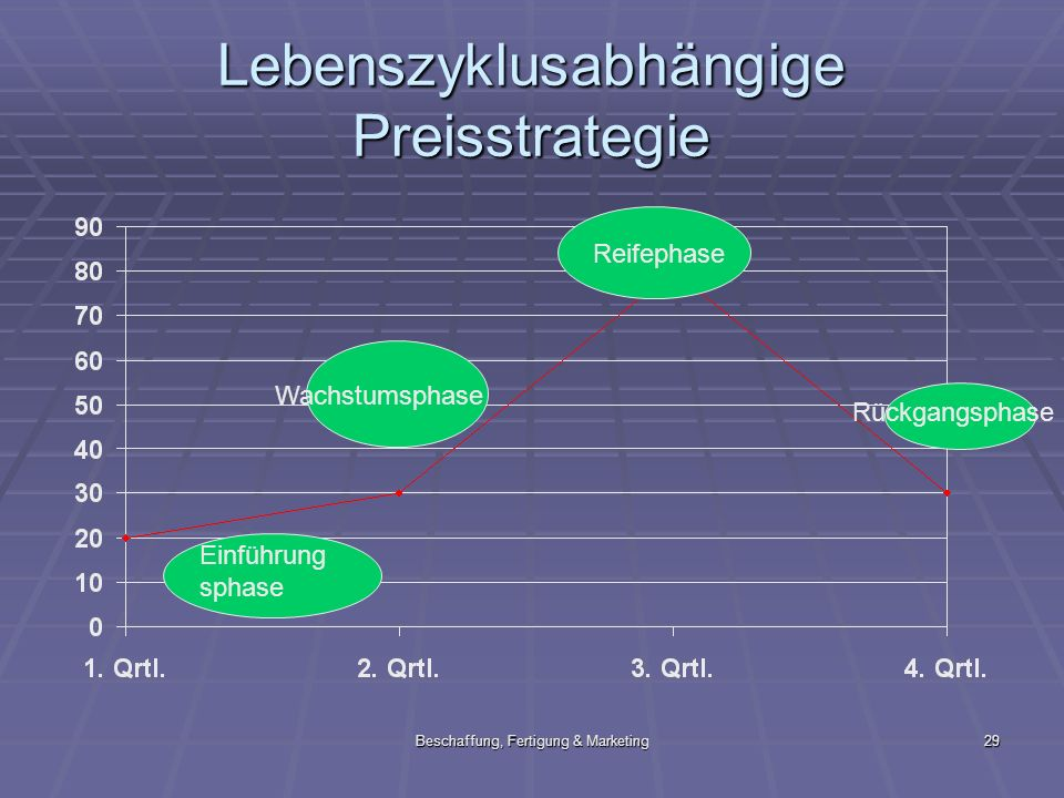 Lebenszyklusabhängige Preisstrategie