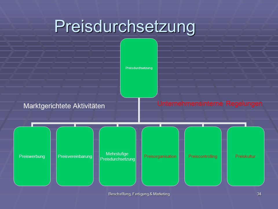 Beschaffung, Fertigung & Marketing