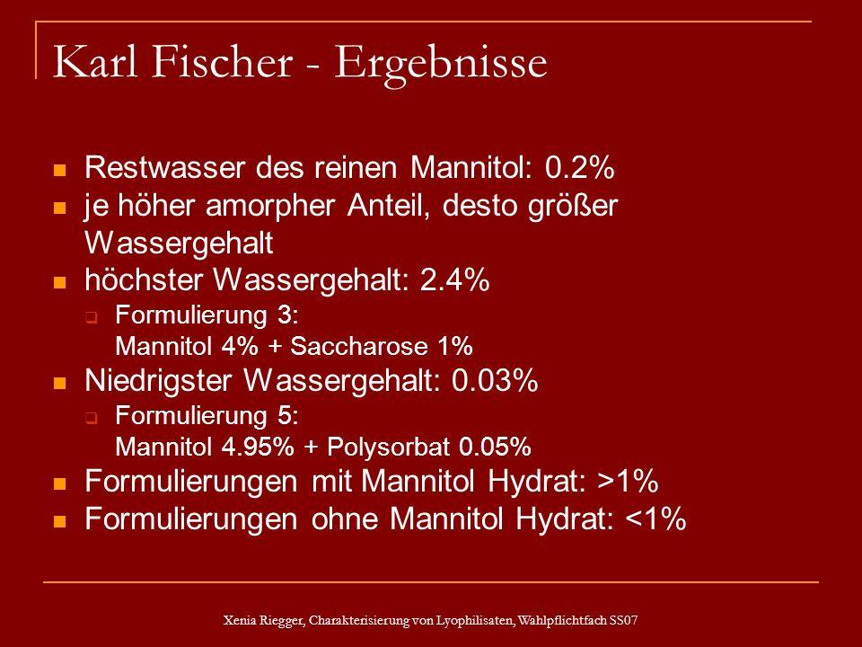 Karl Fischer - Ergebnisse