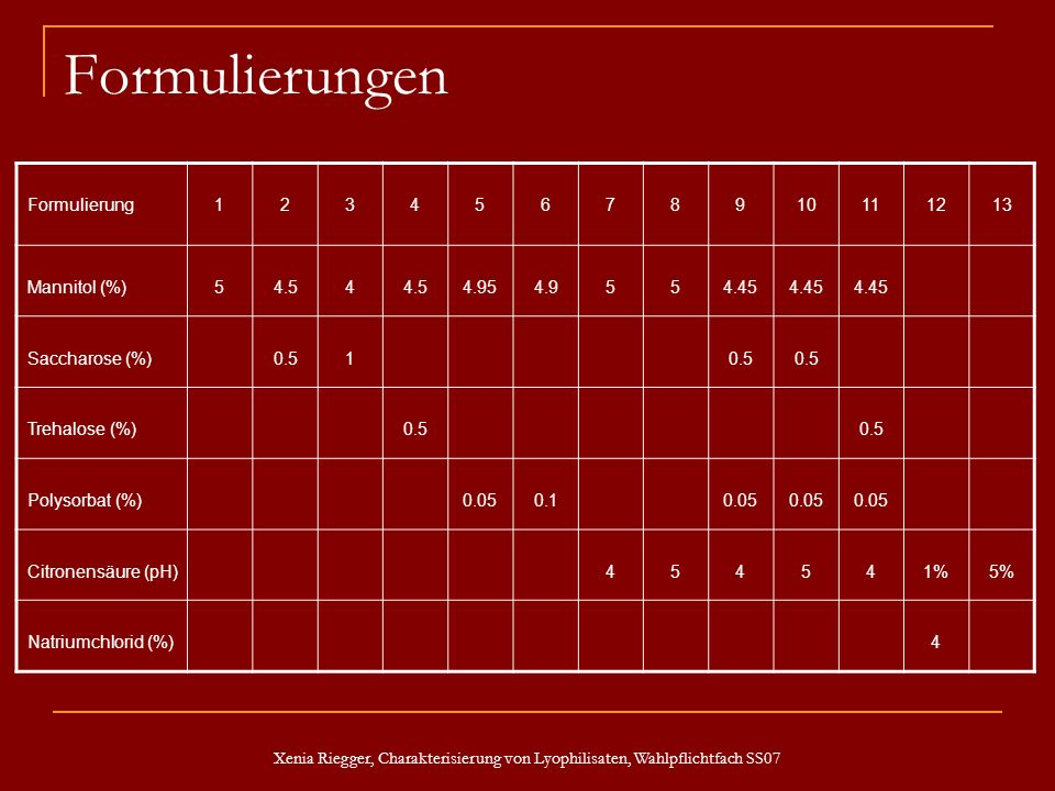Formulierungen Formulierung 1 2 3 4 5 6 7 8 9 10 11 12 13 Mannitol (%)