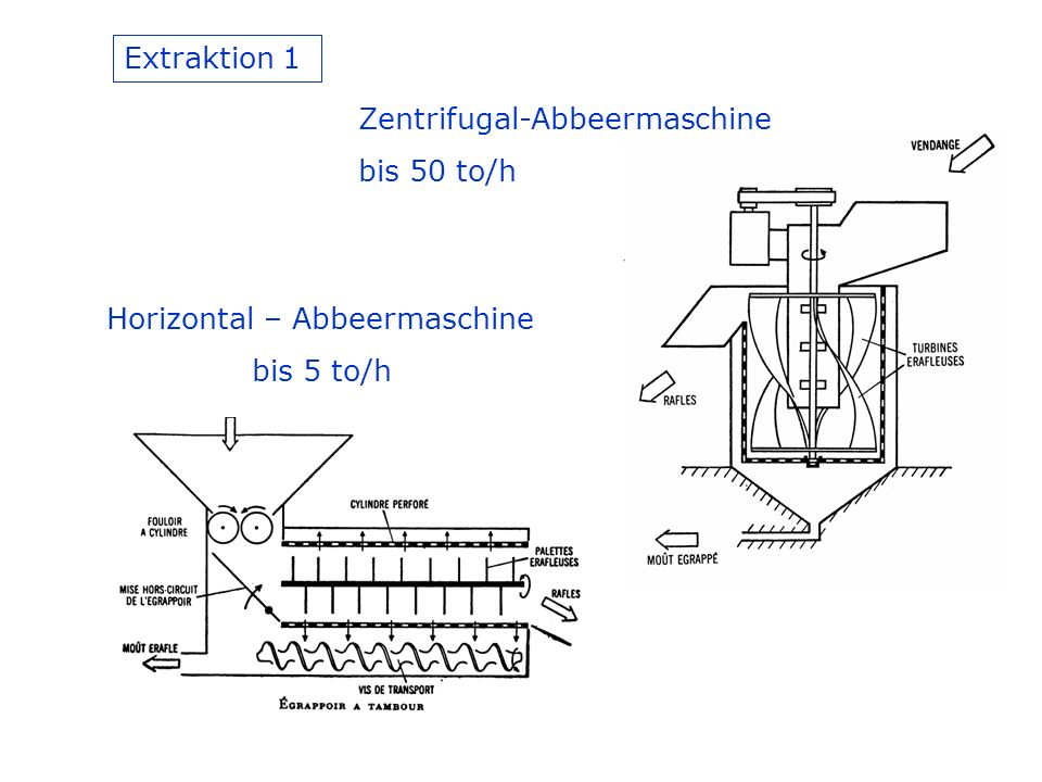Extraktion 1 Zentrifugal-Abbeermaschine bis 50 to/h Horizontal – Abbeermaschine bis 5 to/h