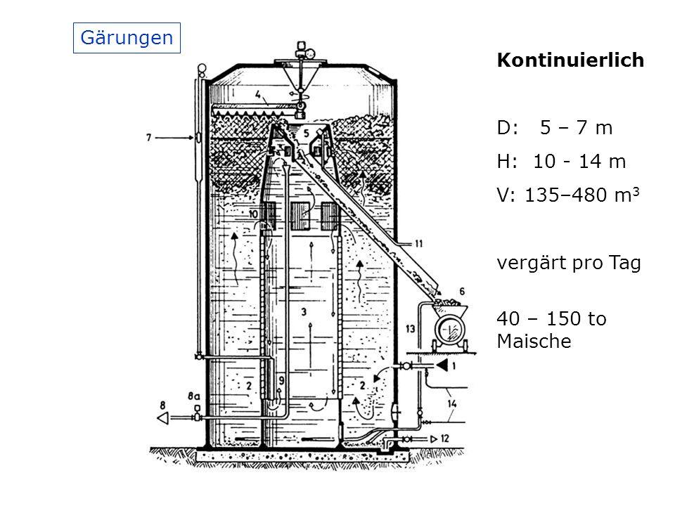 Gärungen Kontinuierlich. D: 5 – 7 m. H: 10 - 14 m.