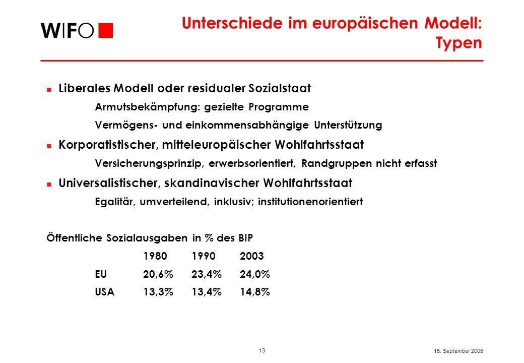 Wachstumsunterschiede in der EU in den 90er Jahren – sind Wohlfahrtsstaaten weniger dynamisch