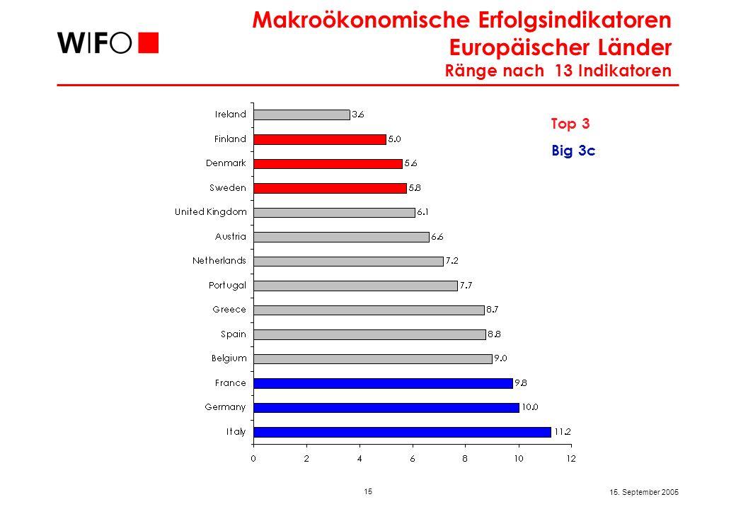Vier Kernelemente erfolgreicher europäischer Länder