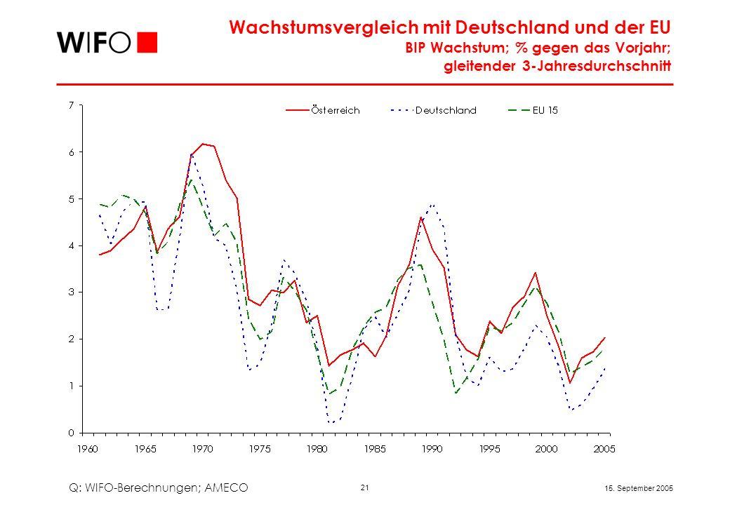 Wachstumsposition Österreichs 1990 bis 2005